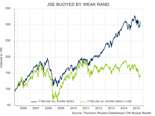 JSE ALSI in USD