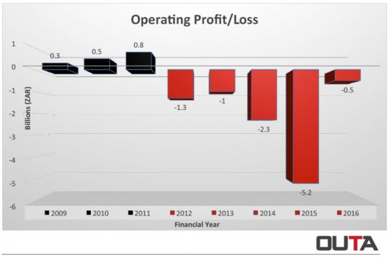 SAA operating performance